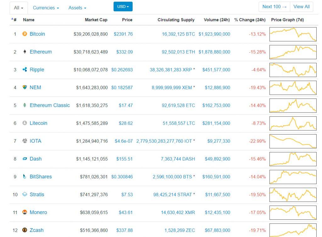 Crypto currency 15.06.2017 - динамика криптовалют